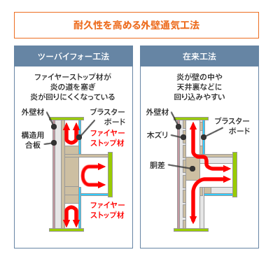耐久性を高める外壁通気工法